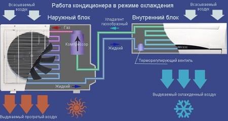 كيف تعمل مكيفات الهواء