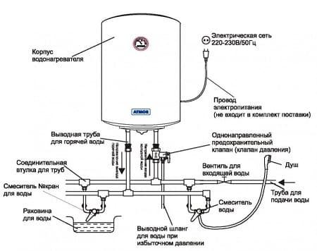 توصيلات سخانات المياه الكهربائية