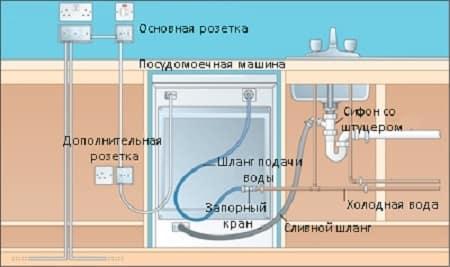 توصيل قناة إمداد المياه بغسالة الأطباق