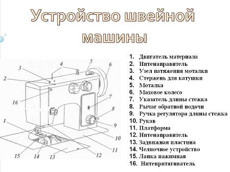 جهاز ماكينة الخياطة