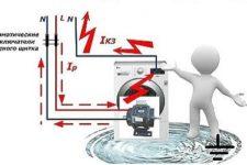 Pourquoi avez-vous besoin d'une mise à la terre pour une machine à laver