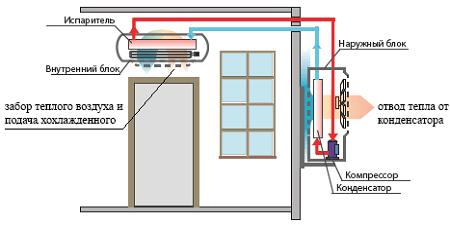 Dispositif de climatisation