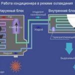 Ce que vous devez savoir sur le fonctionnement du climatiseur